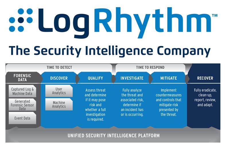LogRhythm Platform