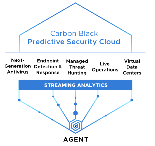 Carbon Black Predictive Security Cloud