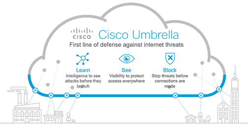 Cisco Umbrella First Line of Defense