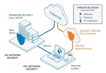 Cisco Umbrella Security