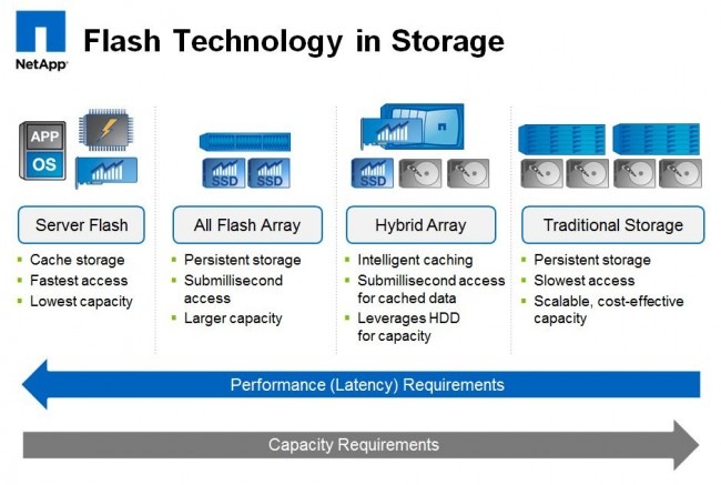 Netapp SSD-Flash Technology