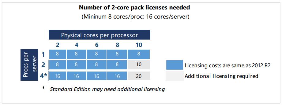 2016 Server Licensing