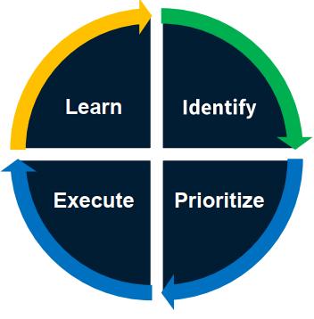 Digital Transformation Services Process